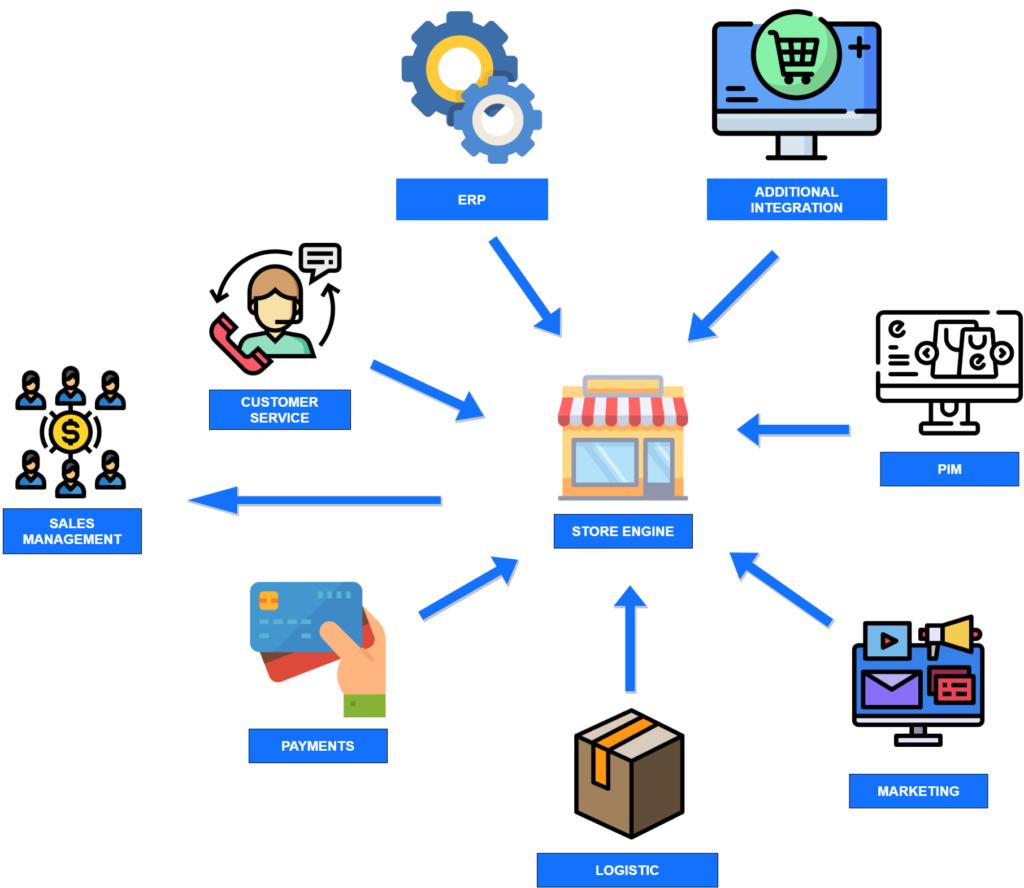 Workflow w sklepie internetowym